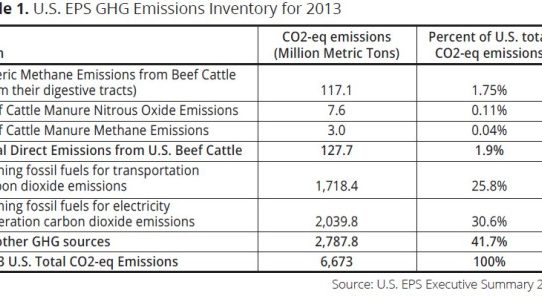 Would Removing Beef from the Diet Actually Reduce Greenhouse Gas Emissions?