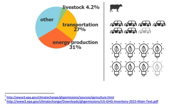 Livestock's Contributions to Climate Change: Facts and Fiction